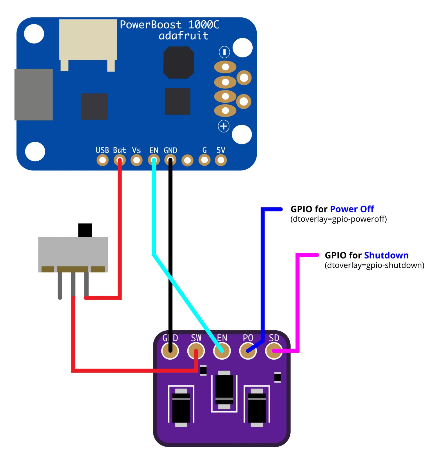 Raspberry Pi Safe Shutdown Board PowerBoost 1000c